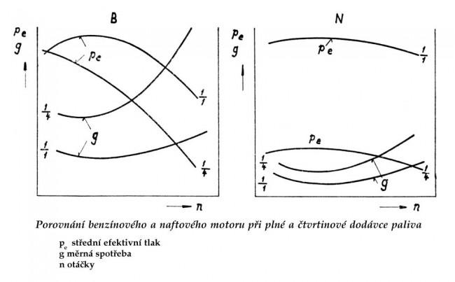 Graf 3: Porovnání středního efektivního tlaku a měrné spotřeby u zážehového (vlevo) a vznětového motoru (vpravo) při plné a čtvrtinové dodávce paliva
